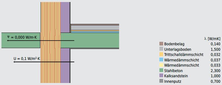 Für wärmetechnisch-energetisch optimierte Bauten kommen eigentlich nur separat abgestützte Balkone infrage, die zu einer wärmebrückenfreien Lösung führen. Konventionelle Kragplattenanschlüsse verursachen Wärmebrückenverluste im Bereich von 0,3 W/m·K. Mit Speziallösungen