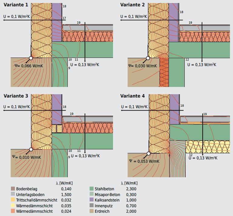Wärmebrücken beim Sockel. Mit Ψ-Werten von 0,01 W/m·K bis 0,066 W/m·K variiert der Wärmebrückenverlust fast um den Faktor 7, je nach Detailvariante.