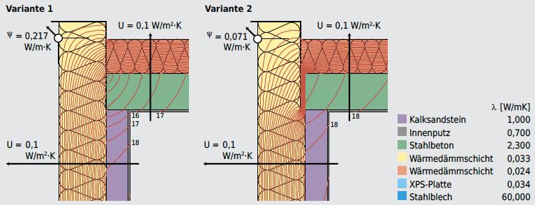 Bei der konstruktiven Ausbildung von Dachrändern werden oft durchgehende Tragbleche verwendet, die zu hohen Wärmebrückenverlusten führen. Durch thermisch entkoppeltes Montieren der Tragbleche