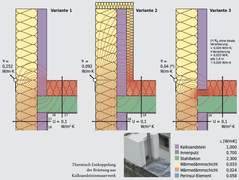 Selbst eine überdämmte Attikabrüstung verursacht Wärmebrückenverluste, die für hochgedämmte Bauten noch zu hoch sind. Optimal ist es, die Brüstung auf ein Perinsul-Element o.Ä. zu stellen und dadurch thermisch von der Stahlbetondecke zu entkoppeln.