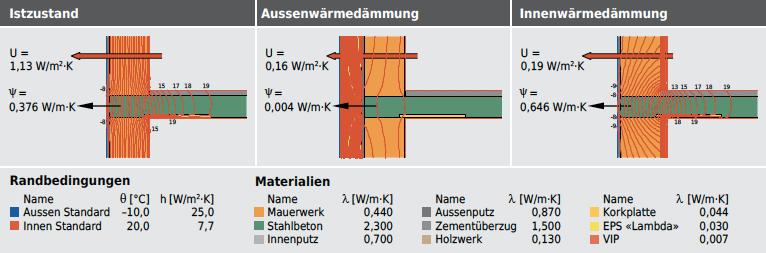 Beim Deckenauflager zeigt sich die Differenz zwischen Aussen- und Innenwärmedämmung am besten:
