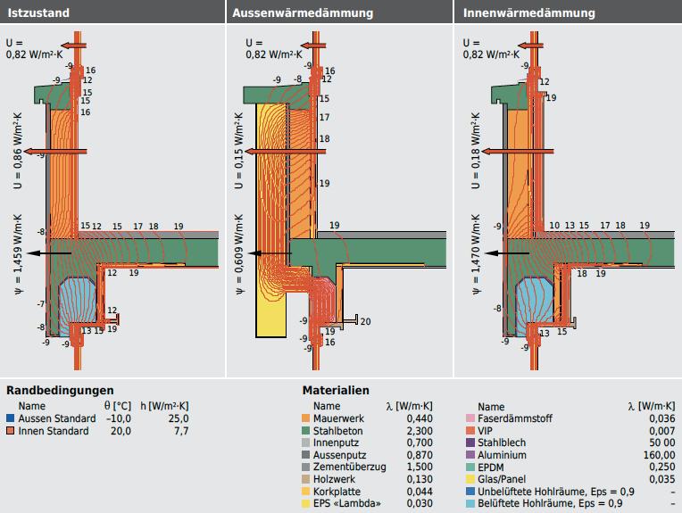 Auch beim Detailschnitt mit Sturz, Deckenauflager und Brüstung ist die Summe der Wärmebrückenverluste, imVergleich zu den Wärmeverlusten durch die Regelquerschnitte der Bauteile, bei der Innenwärmedämmung überproportional hoch.