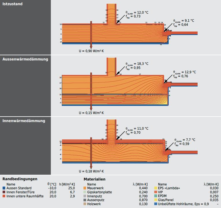 Das Beispiel mit Fensteranschlag und Innenwandanschluss zeigt die thermisch-hygrische Problematik von Innenwärmedämmungen: