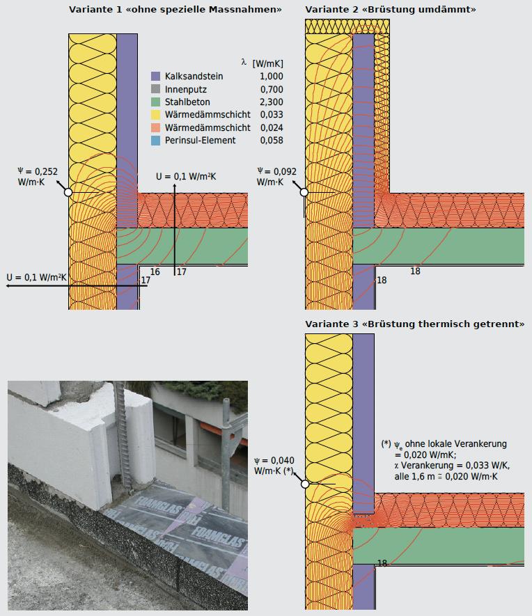 Wenn bei einer hochgedämmten Gebäudehülle der Dachrand, wie bei der Variante 1, ohne spezielle Massnahmen ausgeführt wird, resultiert eine grosse Wärmebrücke von 0,25 W/m·K, was dem Verlust durch eine geschosshohe Wand von 1,0 m · 2,5 m entspricht. Durch das Überdämmen der Brüstung kann der Wärmebrückenverlust bereits erheblich reduziert werden