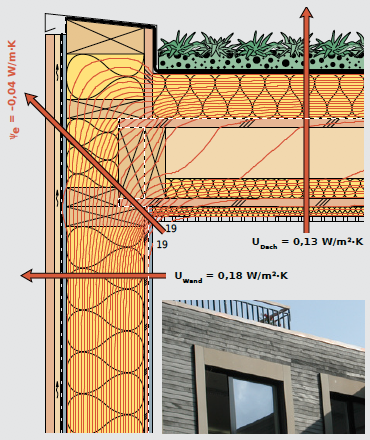 Wärmebrückenfreier Übergang von der Wand- zur Flachdachkonstruktion, ohne den zu berücksichtigenden Wärmebrückenverlustkoeffizienten Ψ.